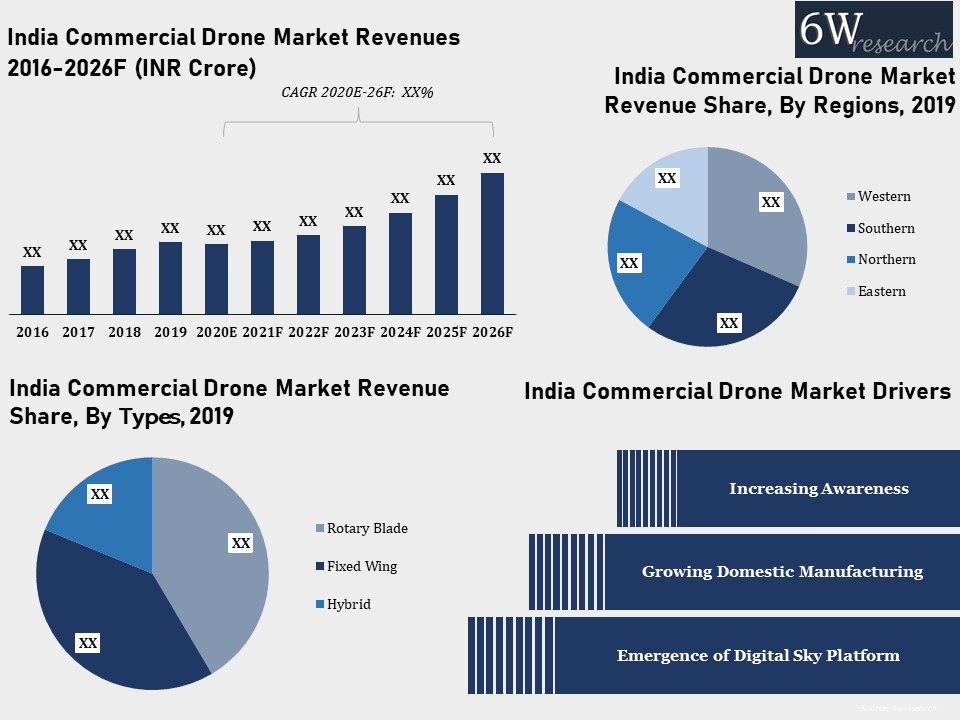 India Commercial Drone Market