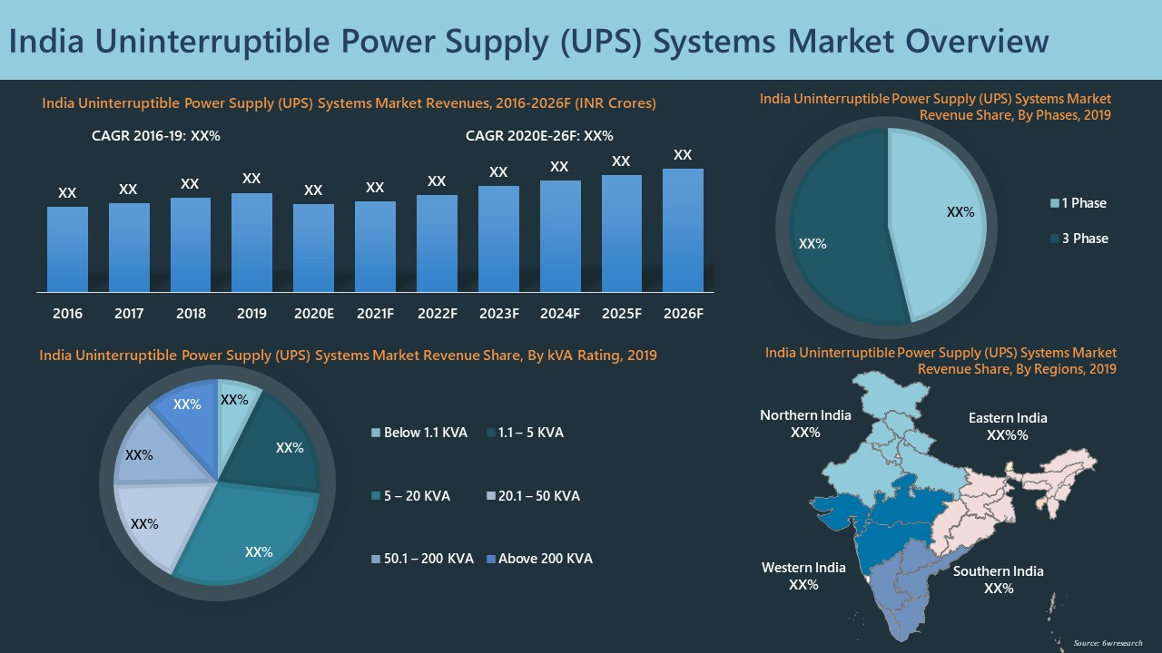 India Uninterruptible Power Supply Systems Market