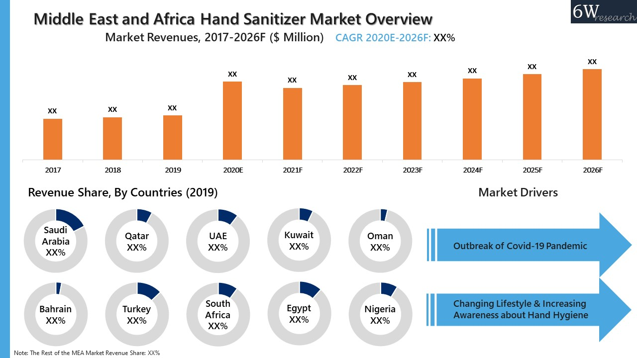 Middle East and Africa (MEA) Hand Sanitizer Market