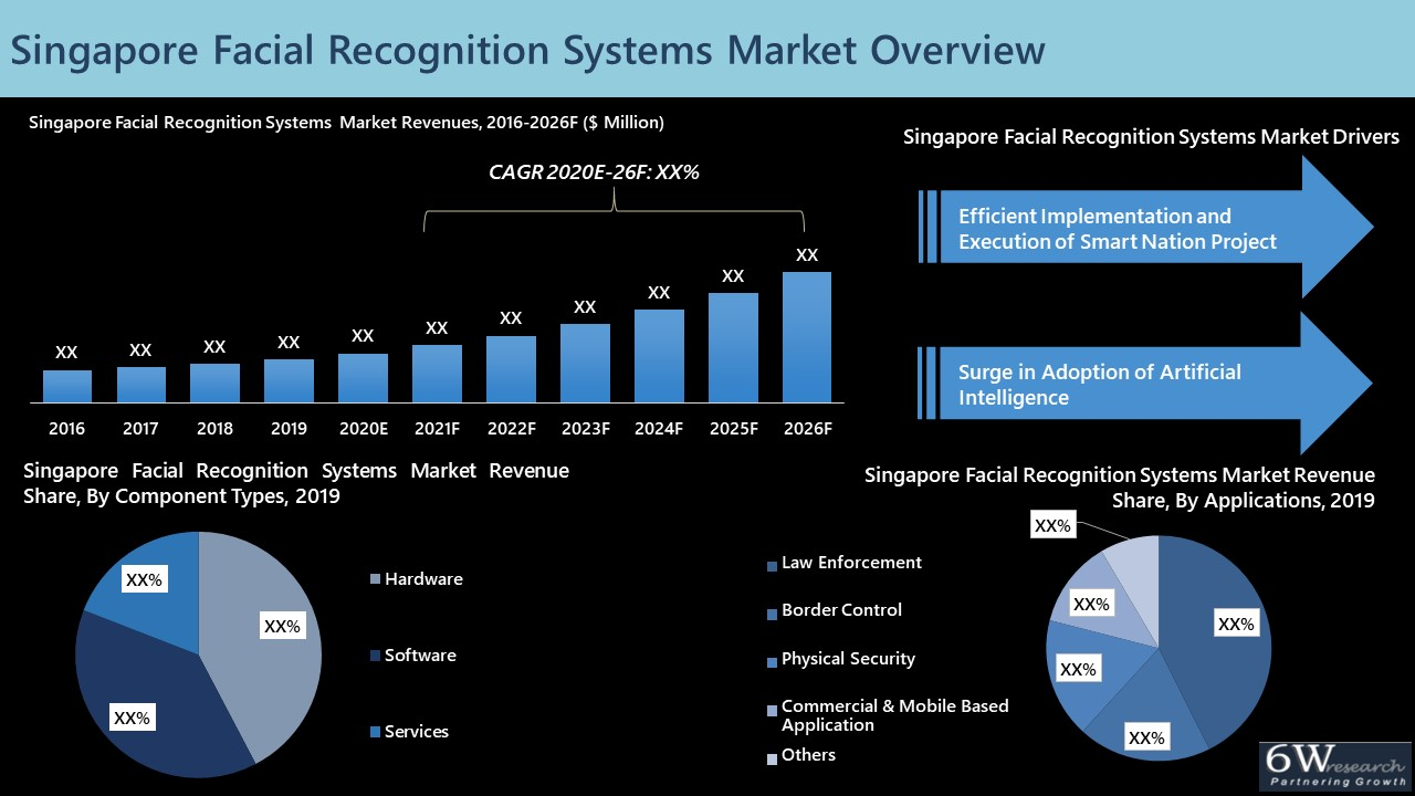 Singapore Facial Recognition Systems Market