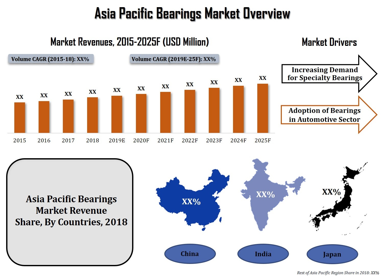 Asia Pacific (APAC) Bearings Market