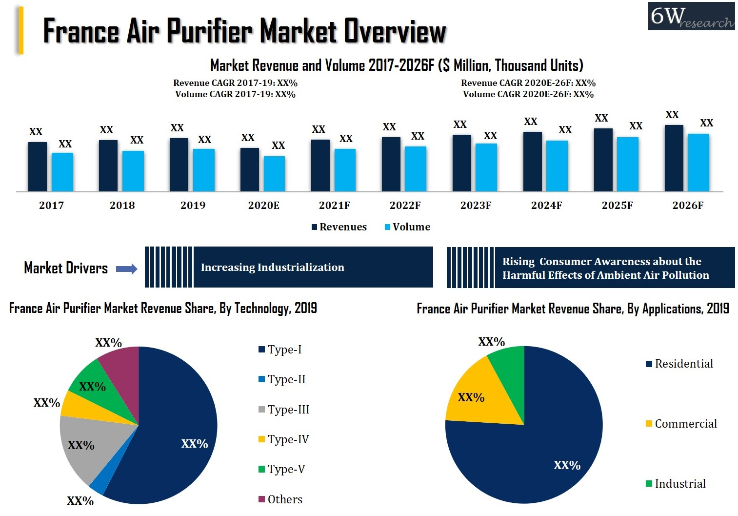 France Air Purifier Market