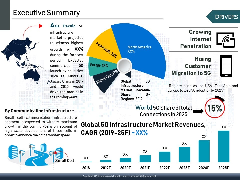 Global 5G Infrastructure Market