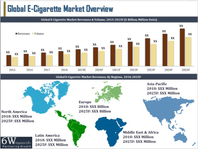 Global E-Cigarette Market