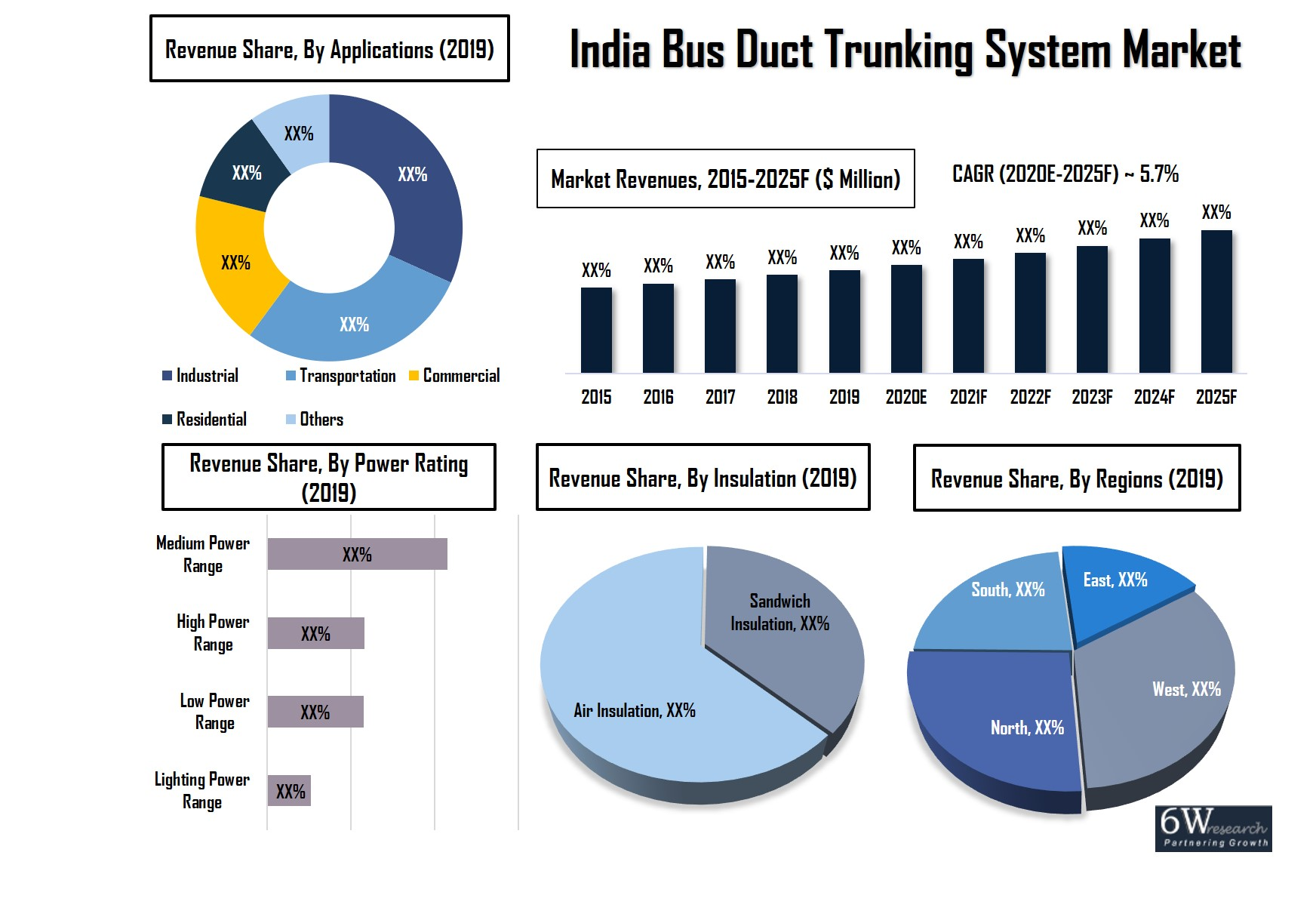 India Bus Duct Trunking System Market