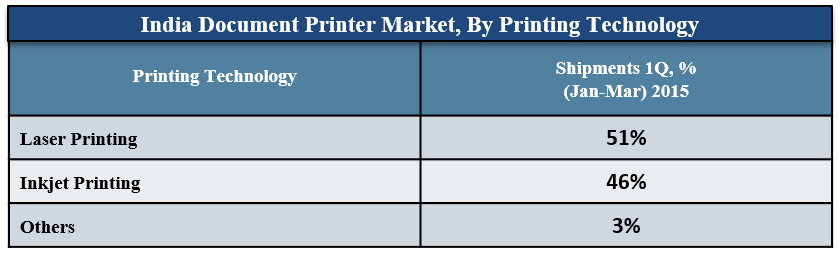 India Document Printer Market Competitive Tracker