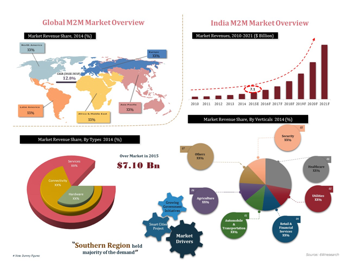 India Machine to Machine (M2M) Market (2015-2021)