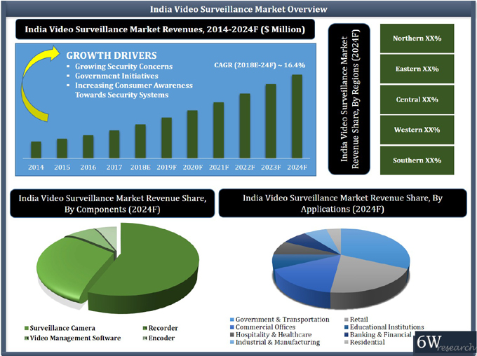India Video Surveillance Market