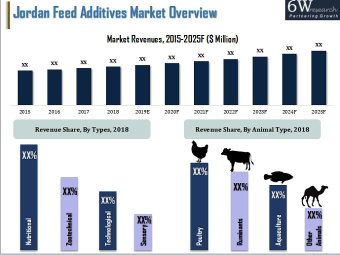 Jordan Feed Additives Market