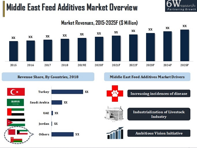 Middle East Feed Additives Market