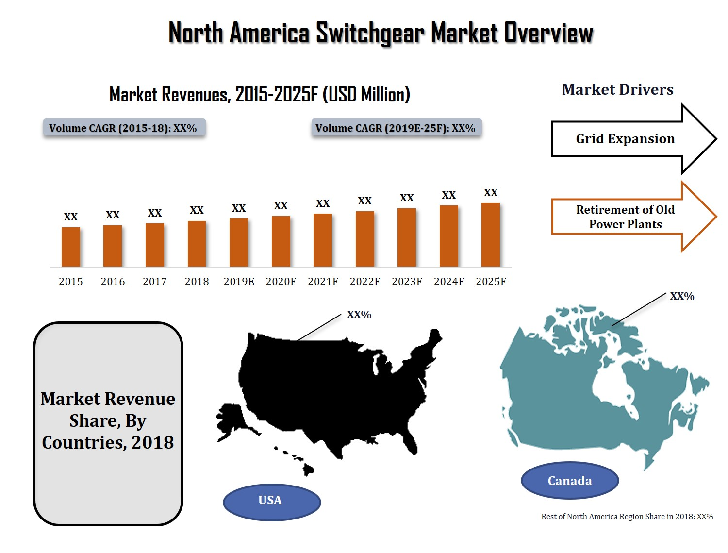 North America Switchgear Market