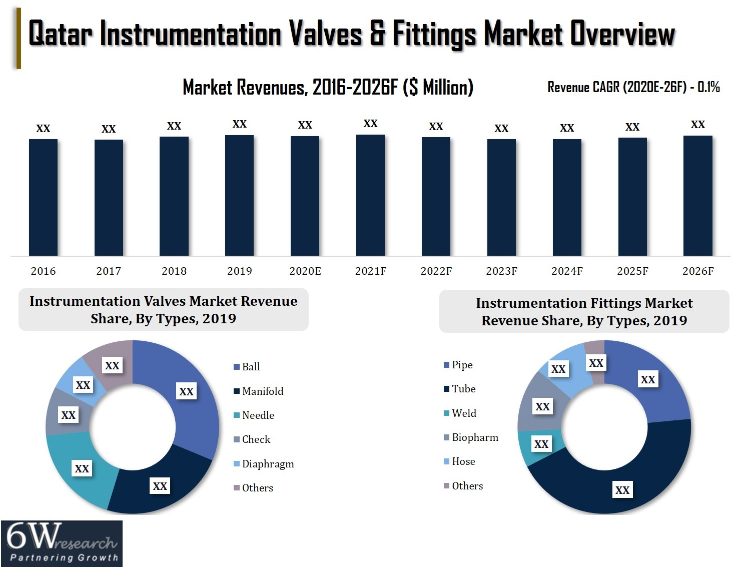 Qatar Instrumentation Valves & Fittings Market