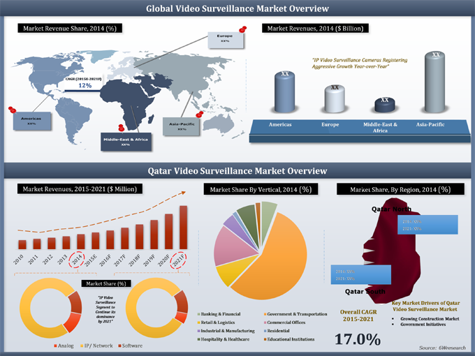 Qatar Video Surveillance Market (2015-2021)
