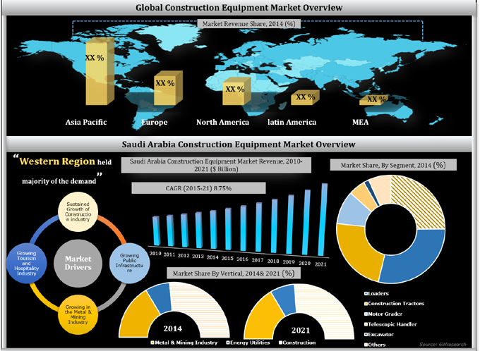 Saudi Arabia Construction Equipment Market (2015-2021)
