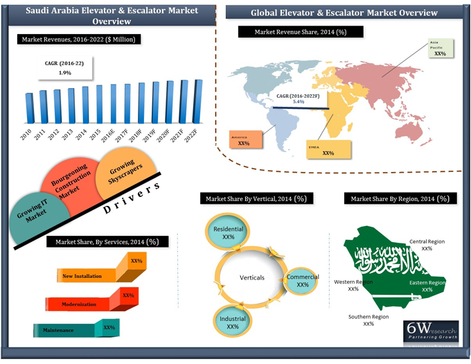 Saudi Arabia Elevators and Escalators Market (2016-2022)