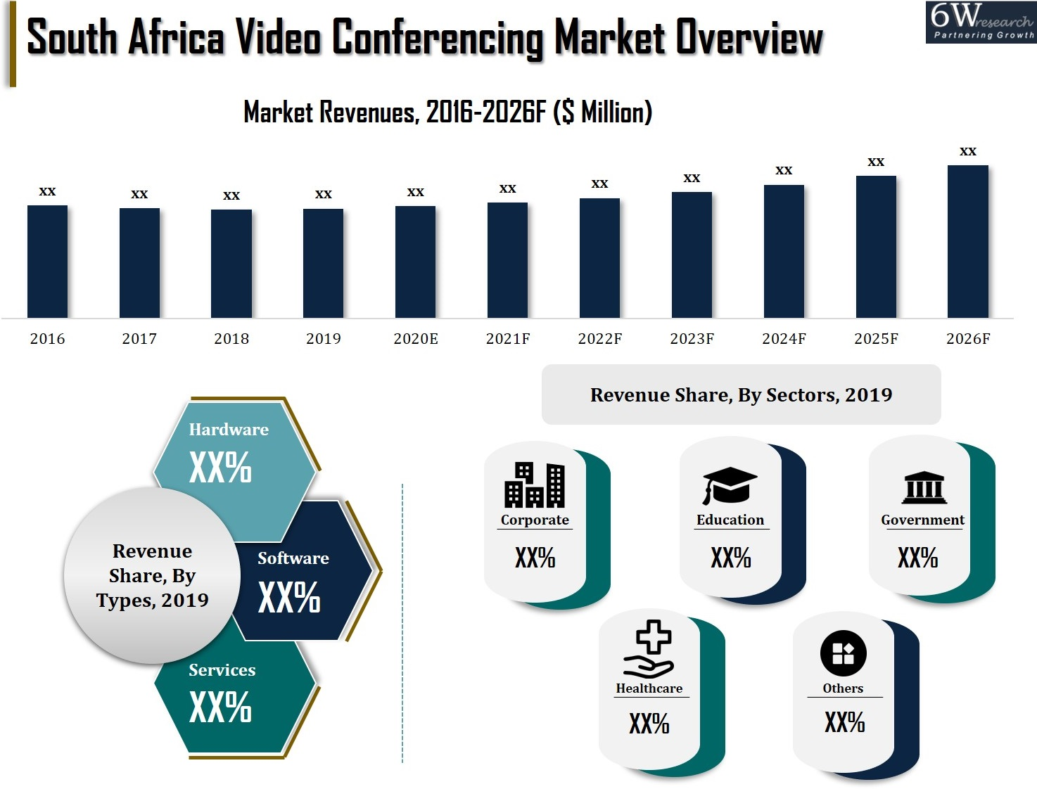 South Africa Video Conferencing Market