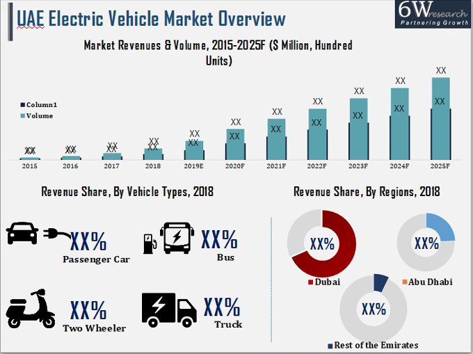 UAE Electric Vehicle Market