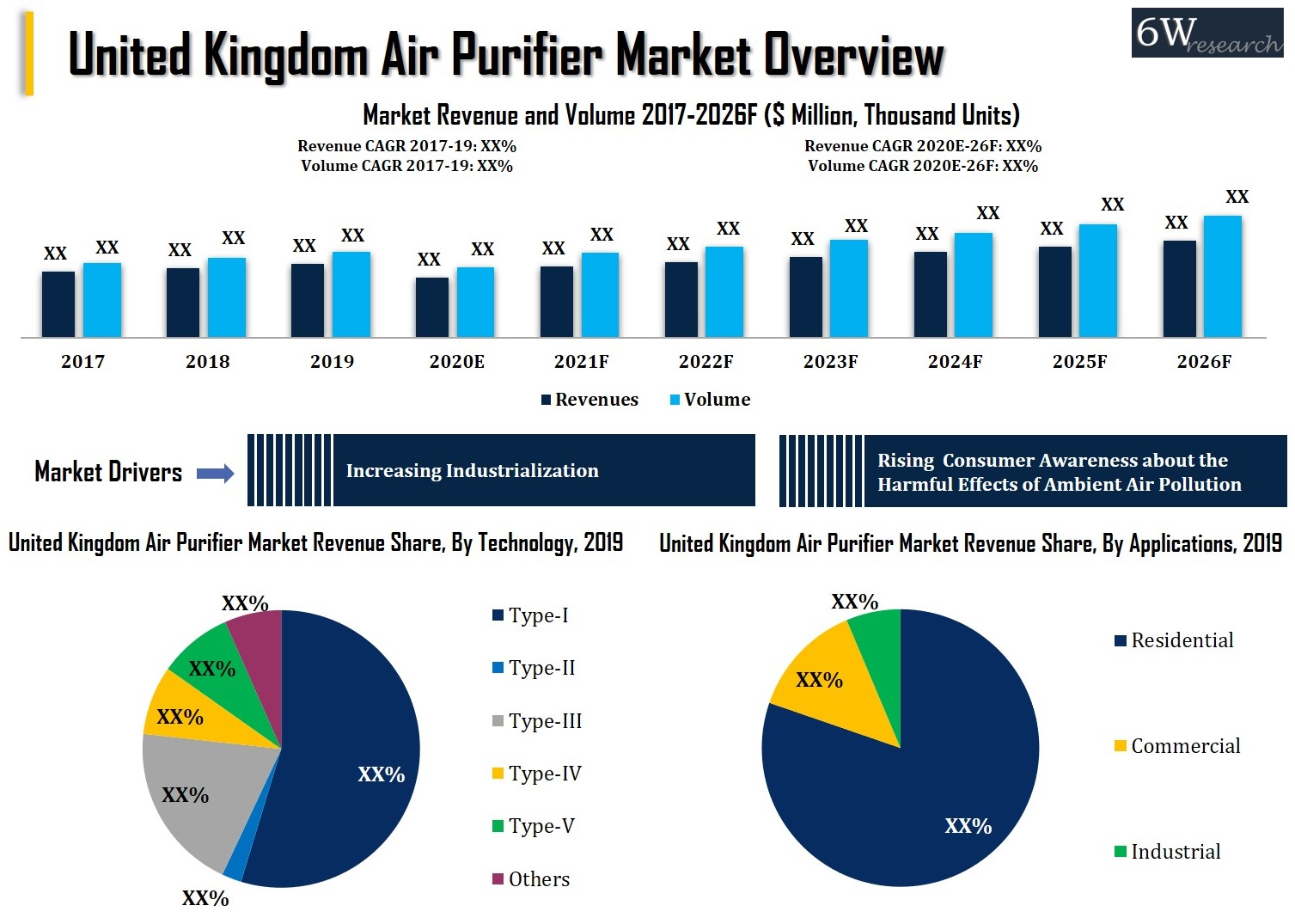 United Kingdom Air Purifier Market