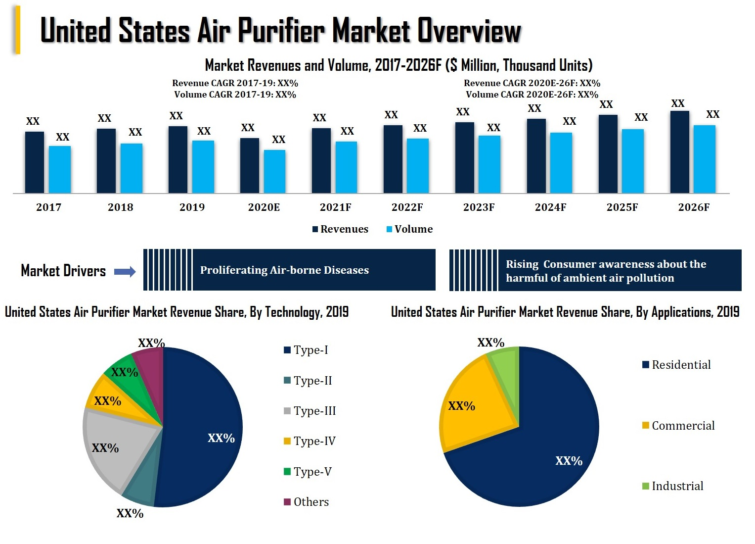 United States Air Purifier Market