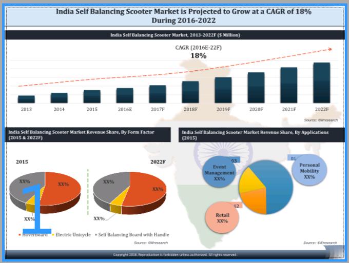 India Self Balancing Scooter Market 2016 2022