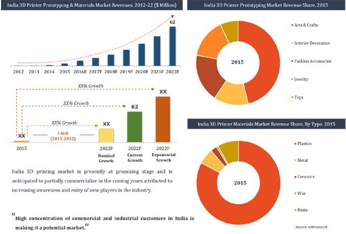 India 3D Printer Prototyping & Materials Market (2016-2022) image