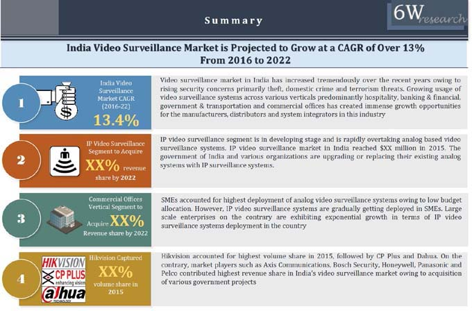 India Video Surveillance Market (2016-2022) image
