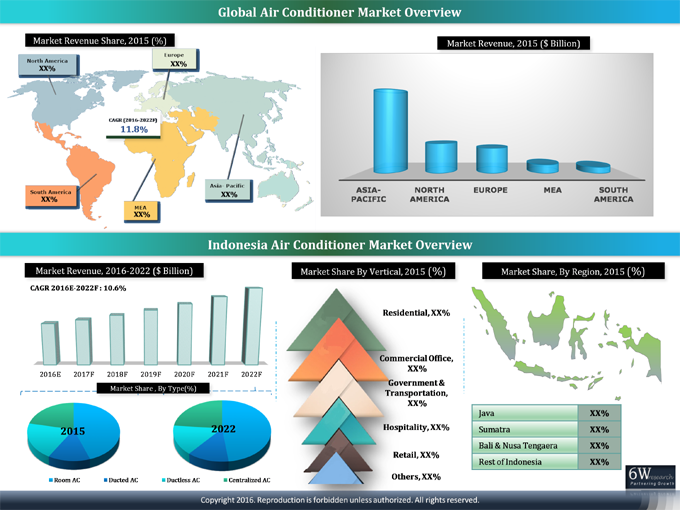 Indonesia Air Conditioner Market (2016-2022) report graph