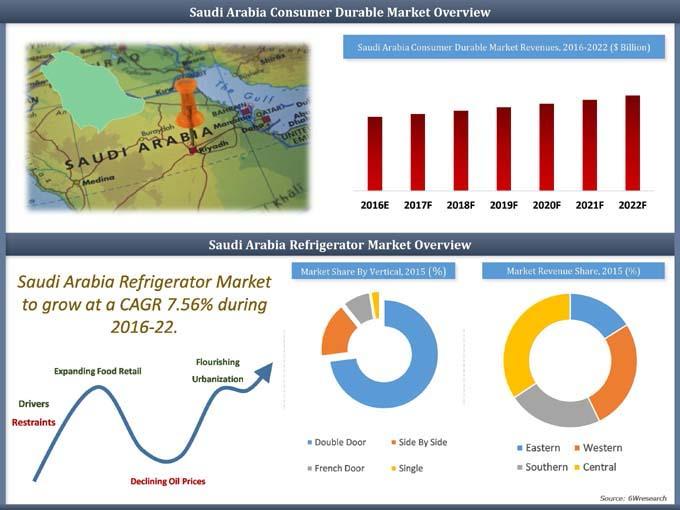 Saudi Arabia Refrigerator Market (2016-2022) report graph