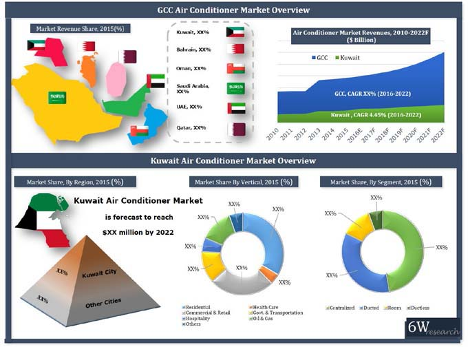 Kuwait Air Conditioner Market (2016-2022) report graph