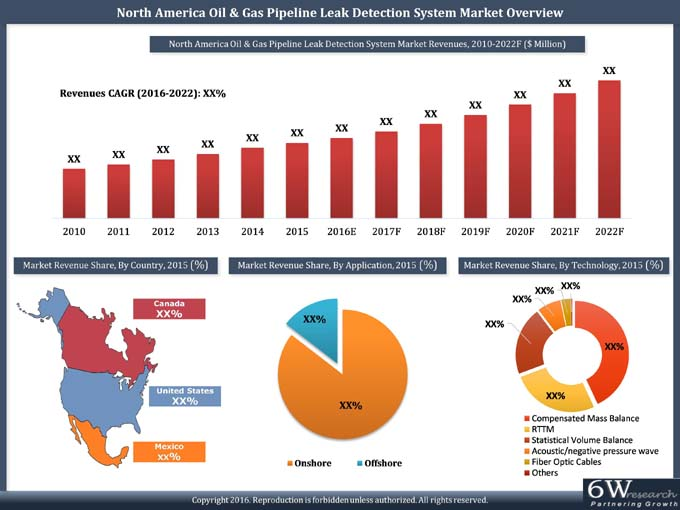 North America Oil & Gas Pipeline Leak Detection System (LDS) Market (2016-2022) report graph