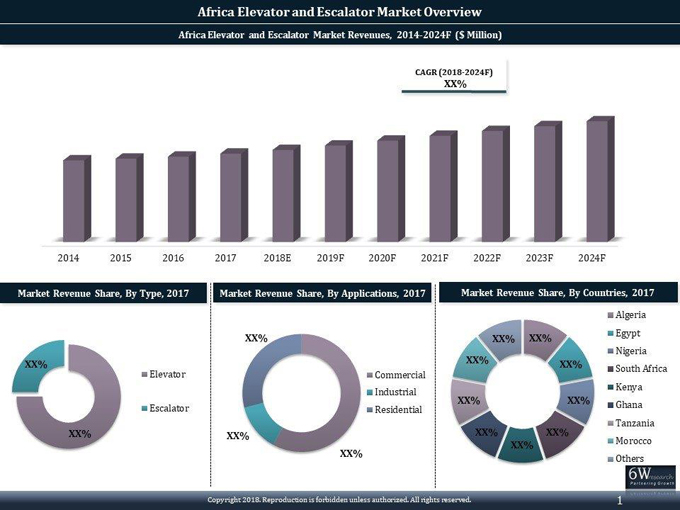 Africa Elevator and Escalator Market (2018-2024): report graph
