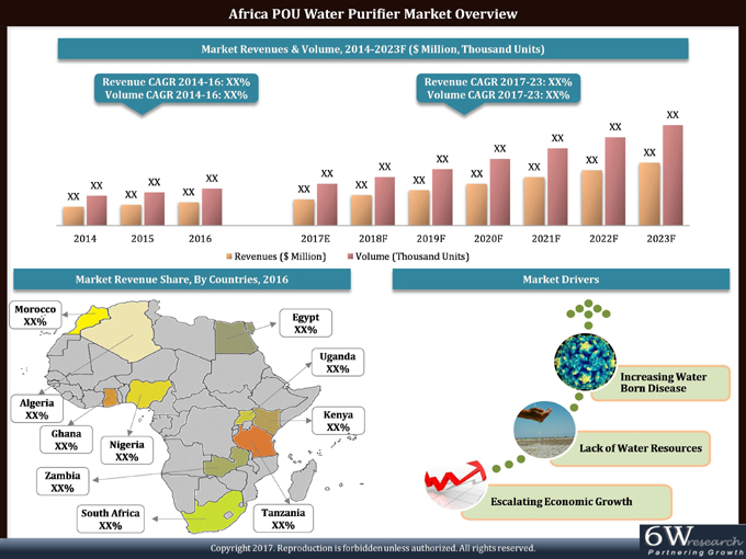 Africa POU Water Purifier Market (2017-2023) report graph