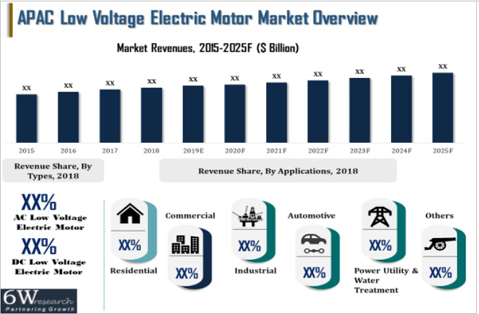 APAC Low Voltage Electric Motor Market (2019-2025) report graph