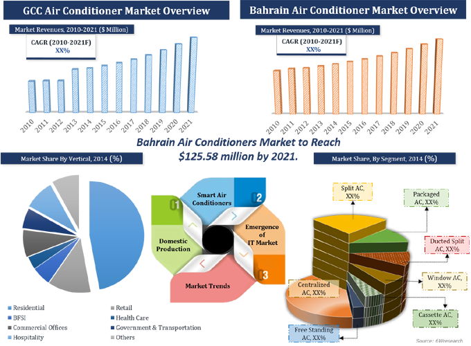 bahrain air conditioner market graph