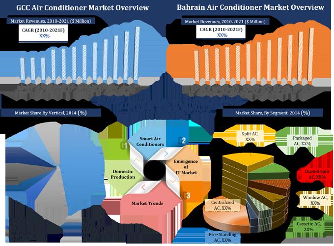 Bahrain Air Conditioner Ac Market Split Window