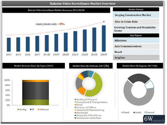 Bahrain Video Surveillance Market (2018-2024) report graph