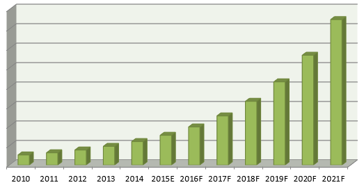 Brazil Biometrics Market