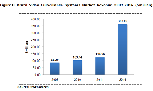 Brazil Video Surveillance Market Summary
