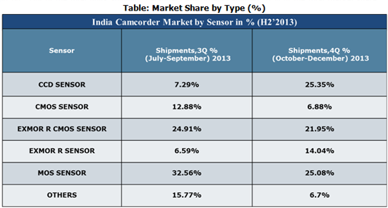 India Camcorder Market, CY Q4 2013
