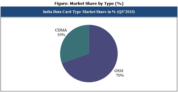 Indian Data Card type Market Cy Q3