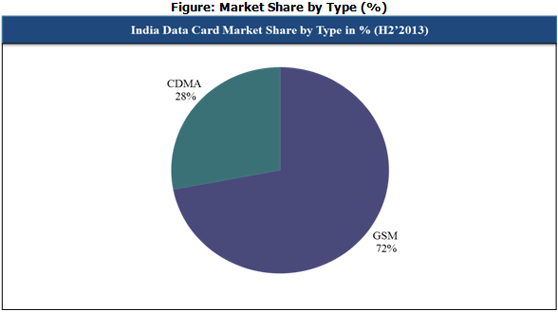 Indian Data Card type Market Cy Q4 2013