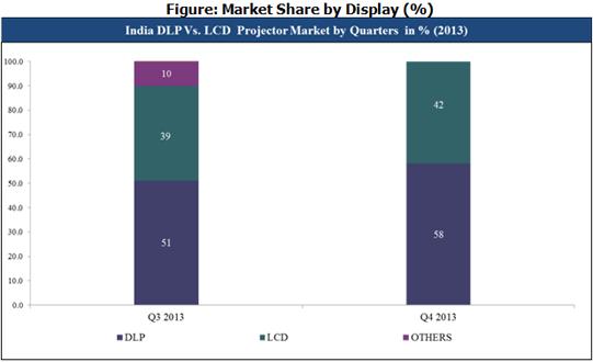 India DLP vs LCD Projector Market