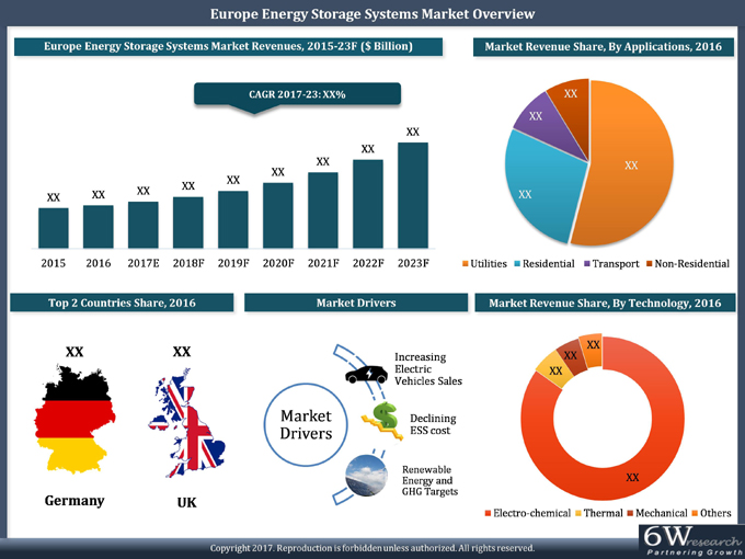 Europe Energy Storage Systems Market (2017–2023) report graph
