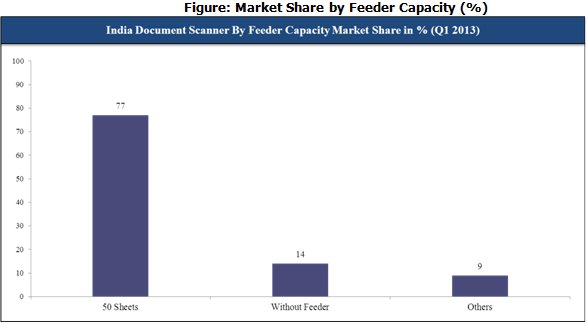 India Document Scanner by Feeder Capacity Market Share