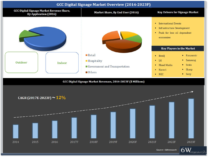 India Fire Safety Systems and Equipment Market (2017-2023) report graph