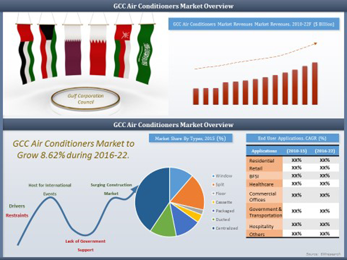Gcc Air Conditioner Market 2016 2022 6wresearch