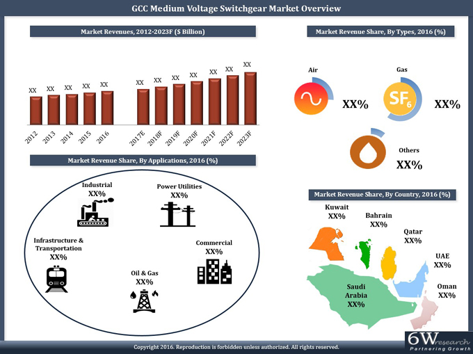 GCC Medium Voltage Switchgear Market (2017-2023) report graph