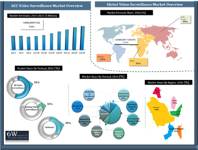 GCC Video Surveillance Systems Market (2017-2023) report graph
