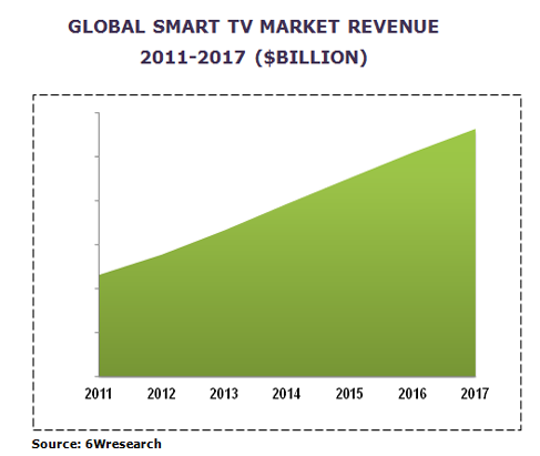 global smart tv market image graph