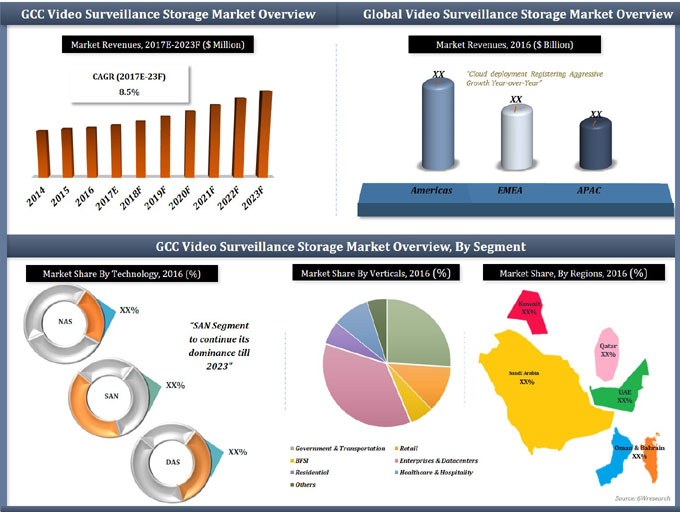 GCC Video Surveillance Storage Market (2017-2023) report graph